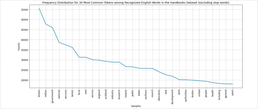 Image 3: A data visualisation from the Summary Statistics section from Exploring Britain and UK Handbooks